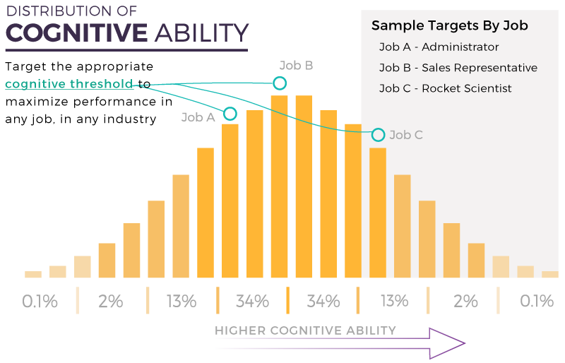 Distribution-of-Cognitive-Ability.png