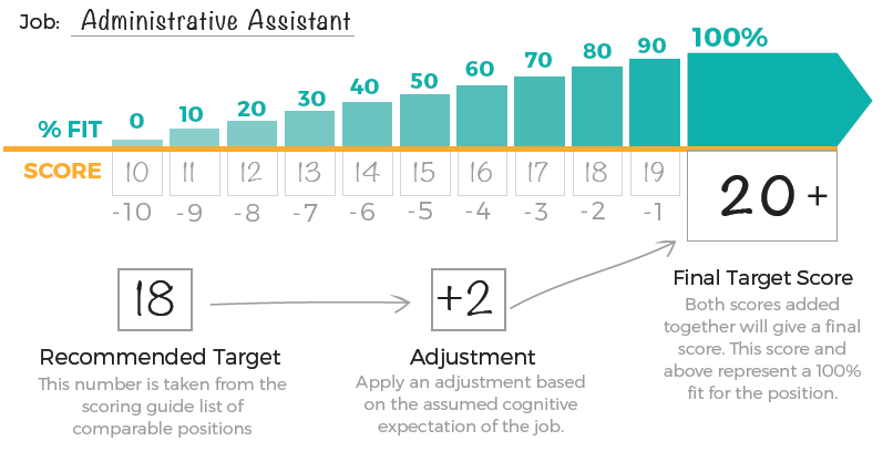 cognitive-scoring-scenario.png