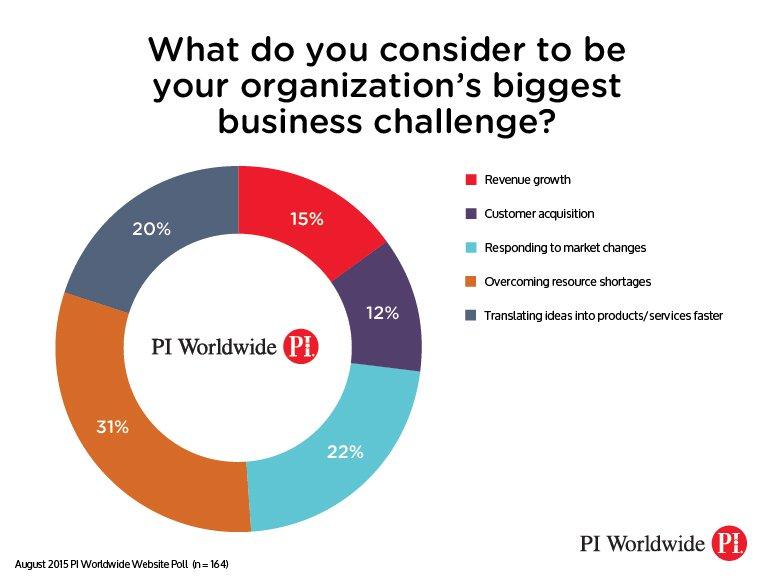 piww_AUGUST-2015_poll-results_v1