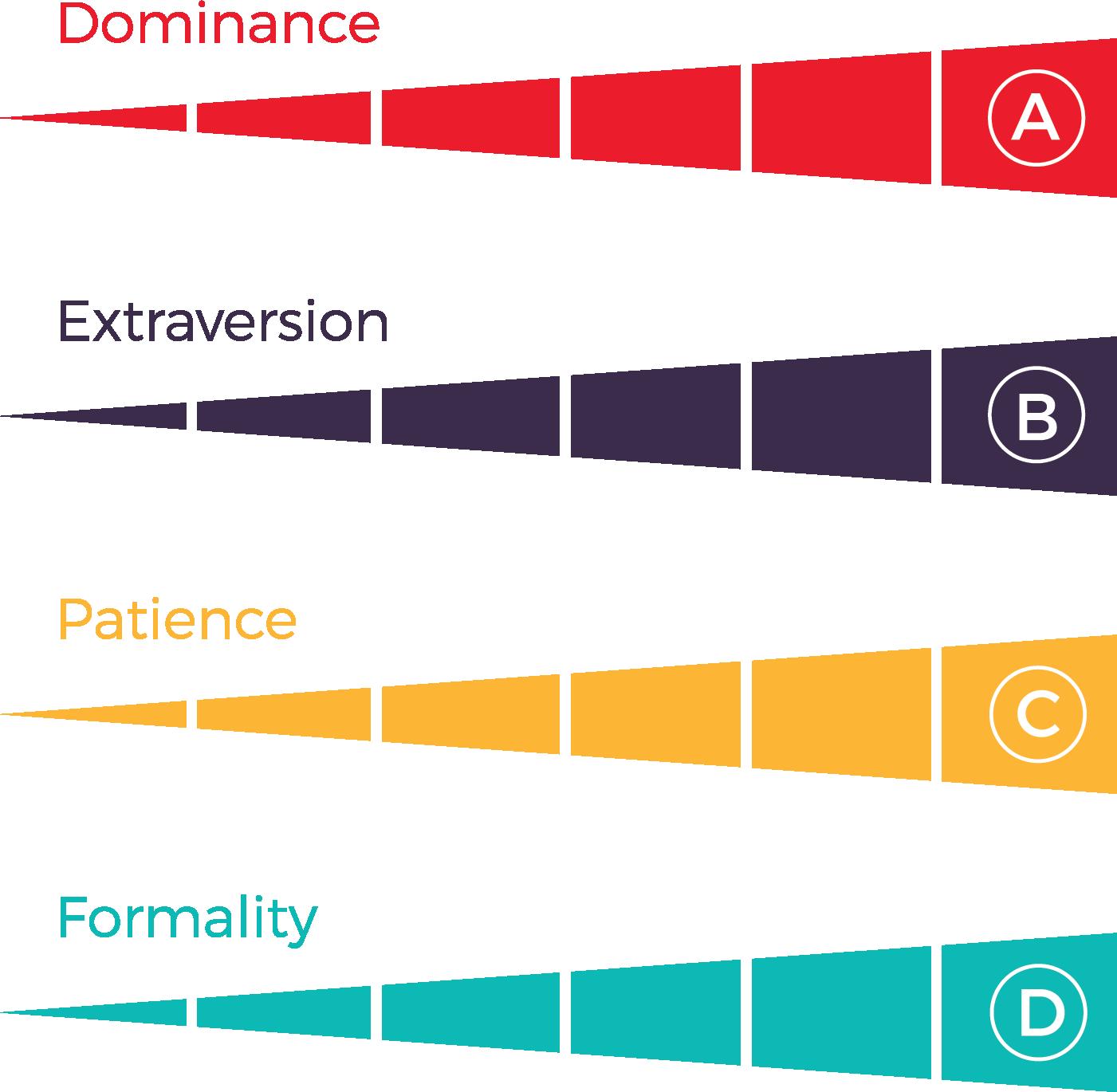 Employee Behavioral Assessment