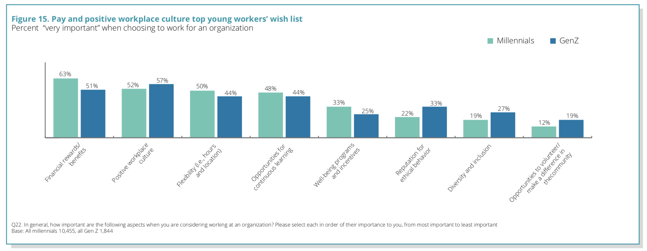 Chart showing that millennial workers want flexibility