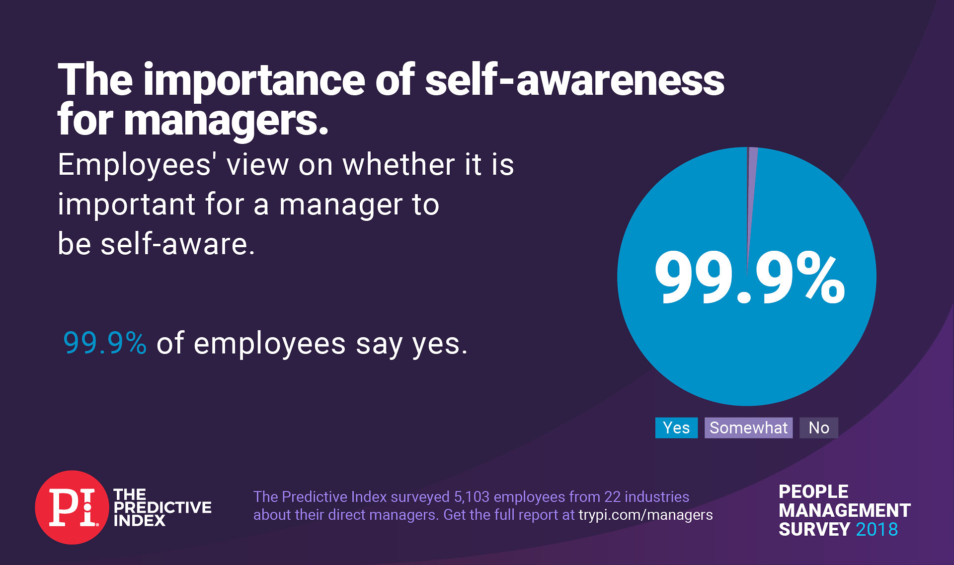 Pie chart showing the importance of self-awareness as a manager trait