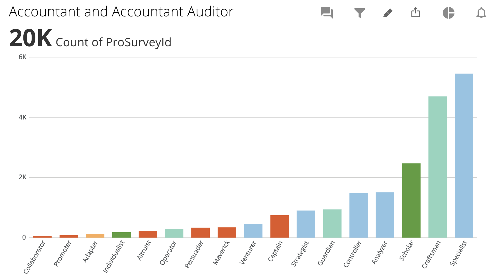 Accountant Reference Profiles