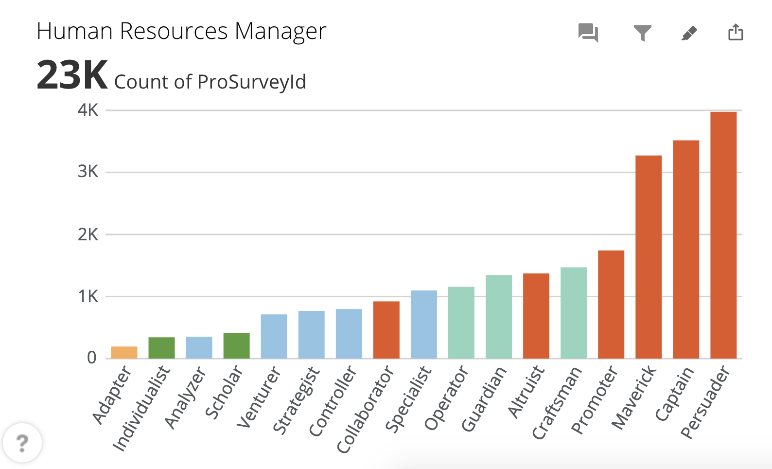 Who to look for when hiring a human resources manager