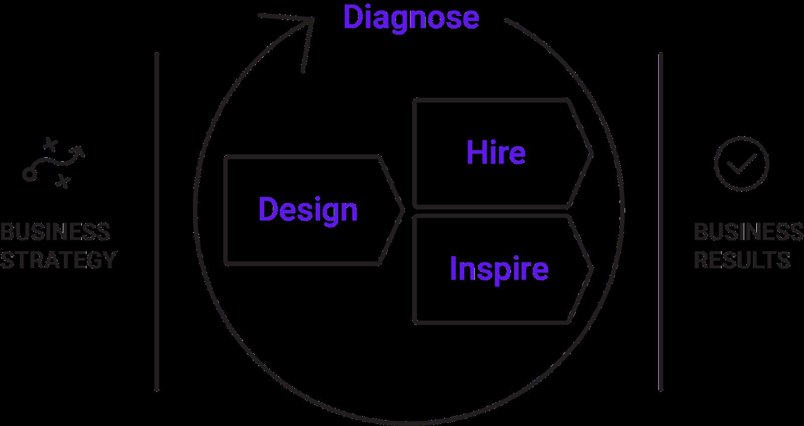 Talent optimization framework graphic