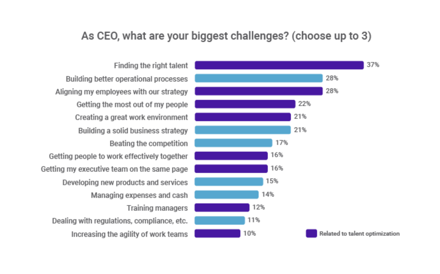 The secret weapon top CEOs use to solve business problems