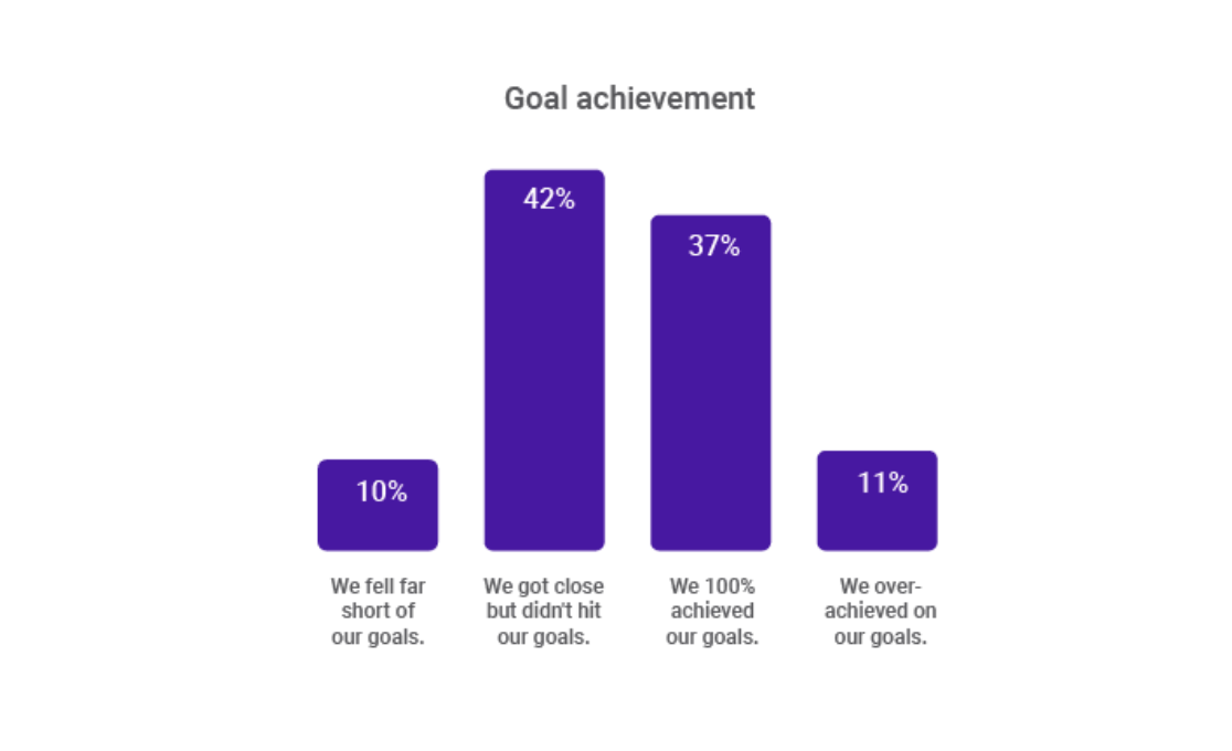 Business problem solving leads to goal achievement