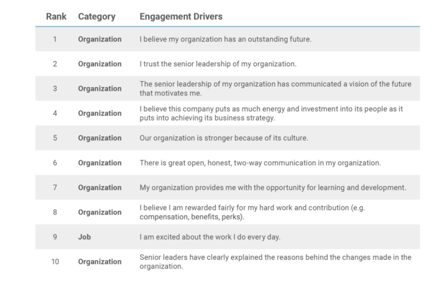 company culture drives engagement