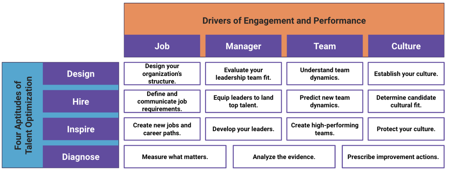 four forces of employee engagement