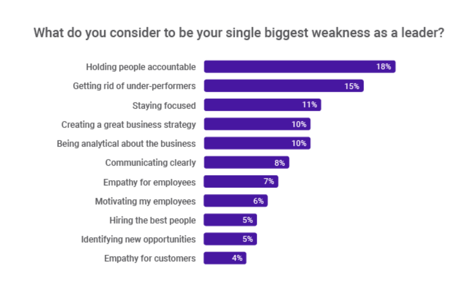 CEOs struggle to hold employees accountable