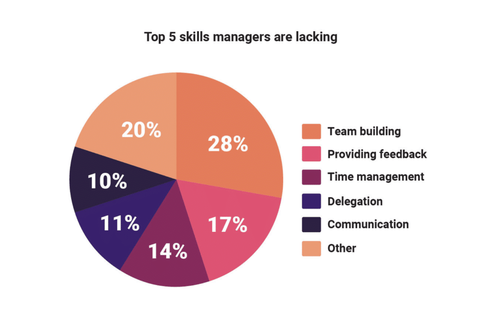 Top 5 skills managers lack
