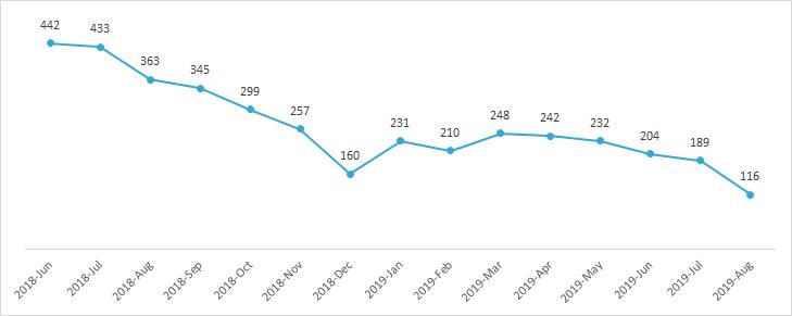 PI Behavioral Assessment report survey responses per month