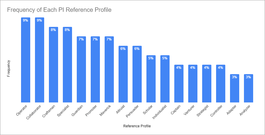 PI Behavioral Assessment report survey frequency of each PI Reference Profile