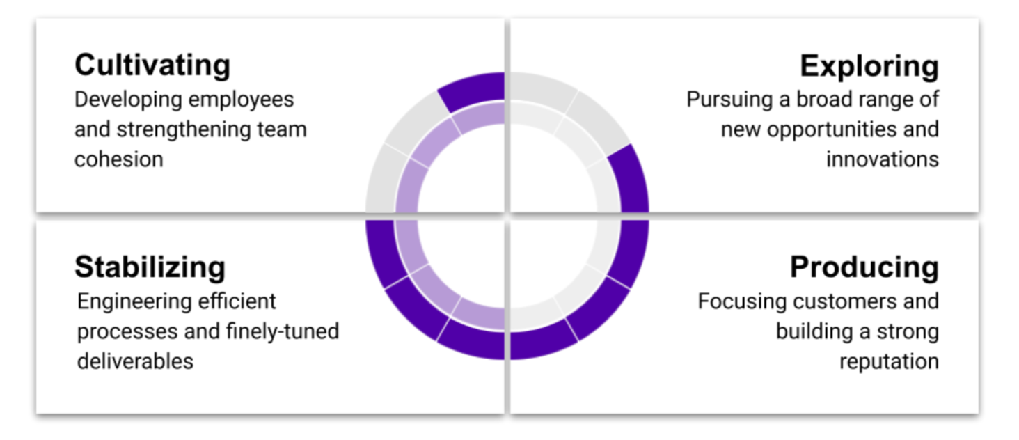 PI four strategy quadrants