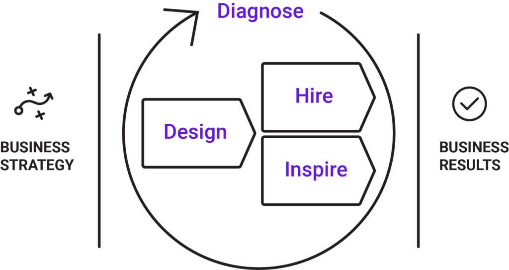 The Predictive Index talent optimization framework