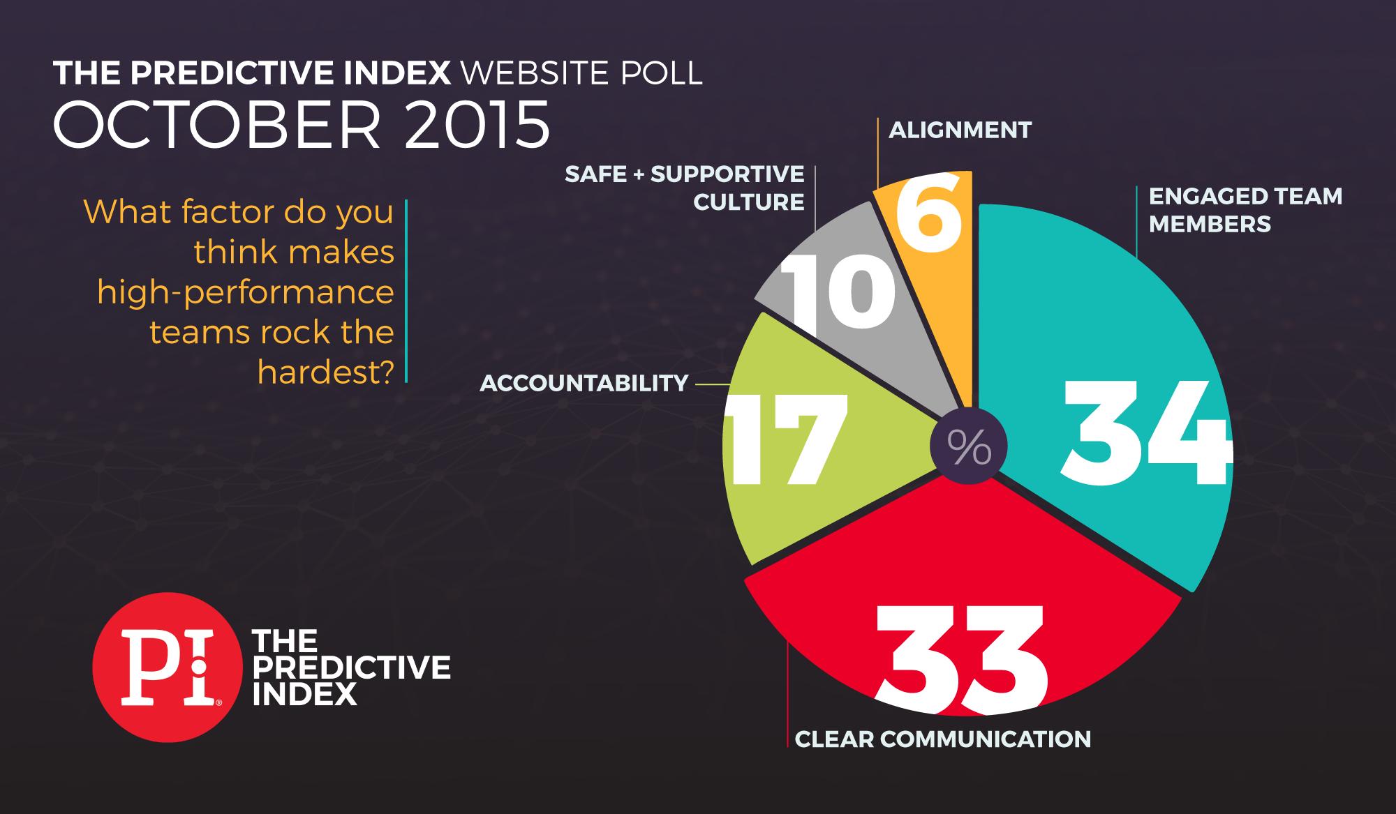 October-Poll