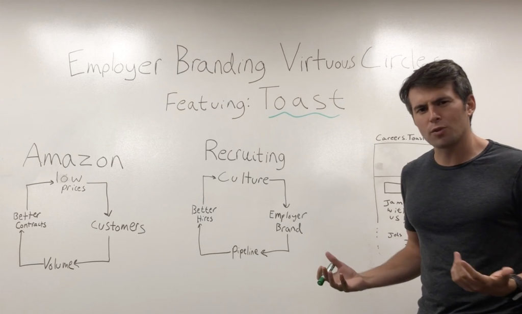 Phill Strazzulla Toast Recruiting Predictive Index