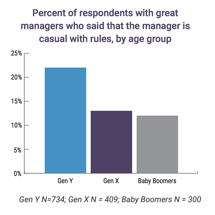Chart showing that millennials think great bosses are casual with rules