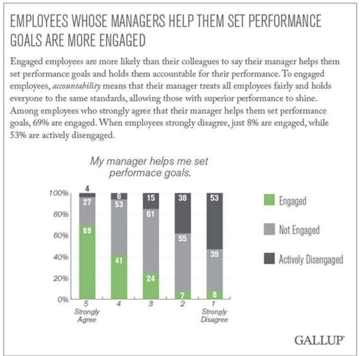 Chart showing employee engagement and manager goal setting