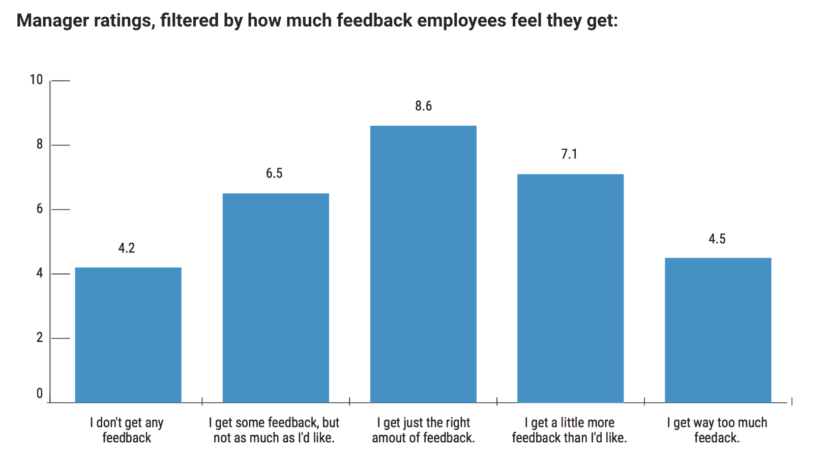 Chart showing manager ratings and employee feedback