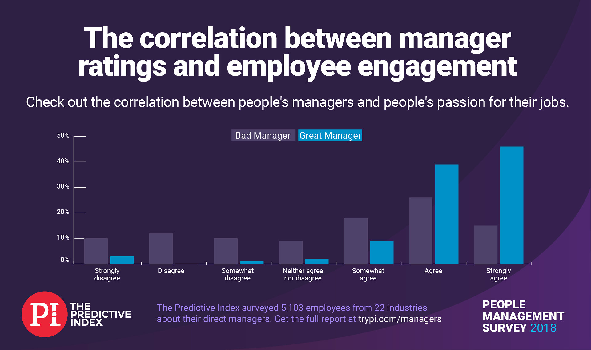 Manager ratings and employee engagement levels