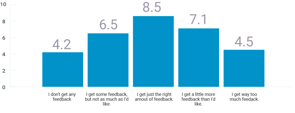 Managers rated based on amount of feedback they give