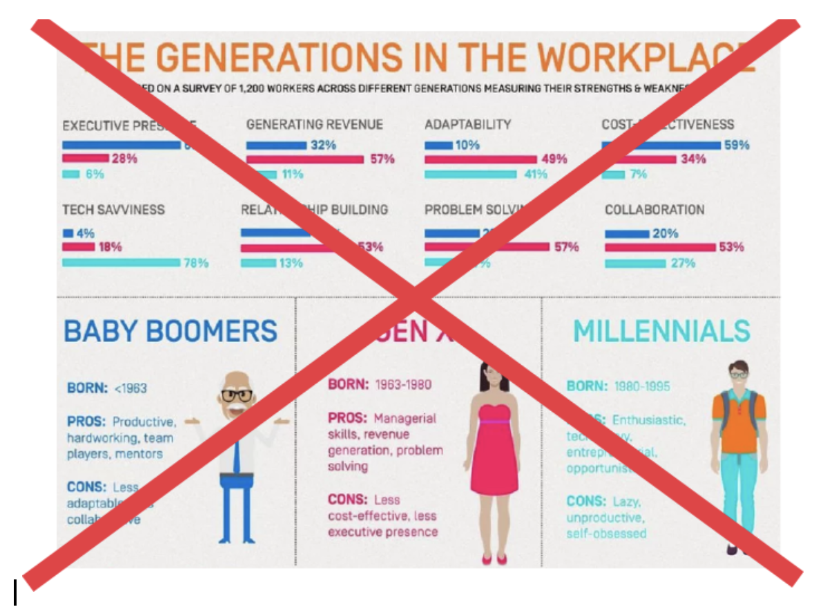 Don't judge an employee based on his or her generation