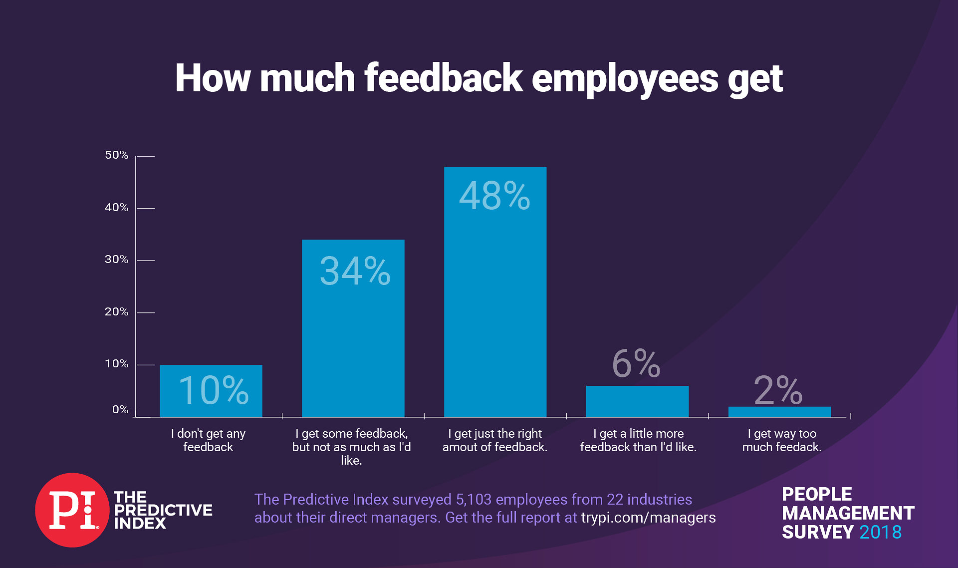 Only 48 percent of employees get the right amount of feedback from their managers.