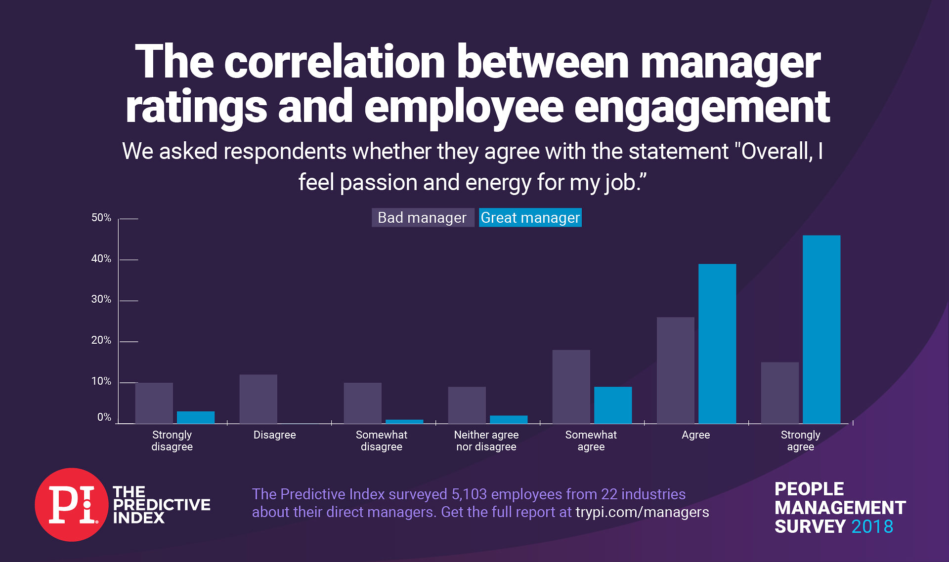 People with great managers feel more passion for their jobs.