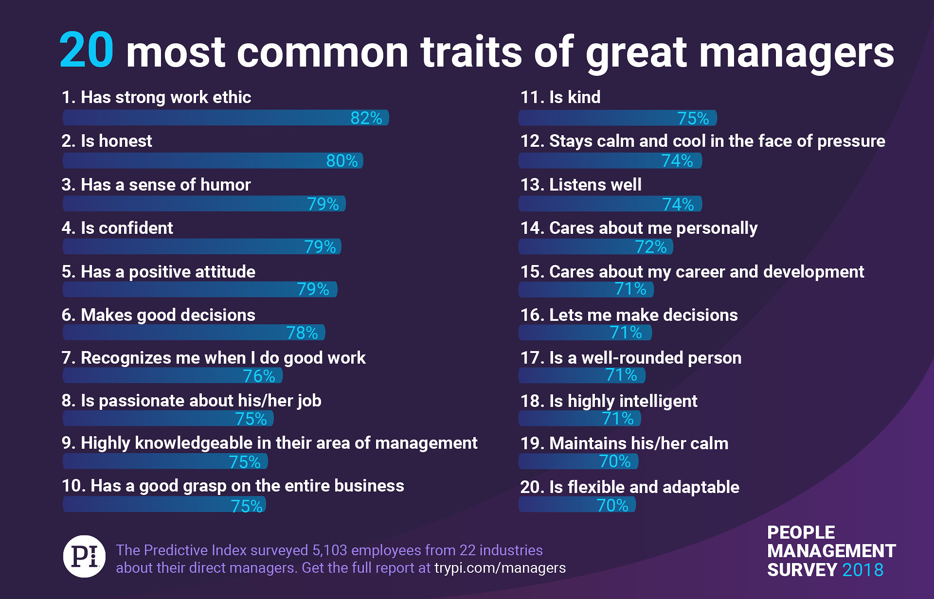 75 percent of great managers are passionate about their job