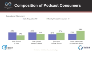 Most podcast listeners have an advanced degree