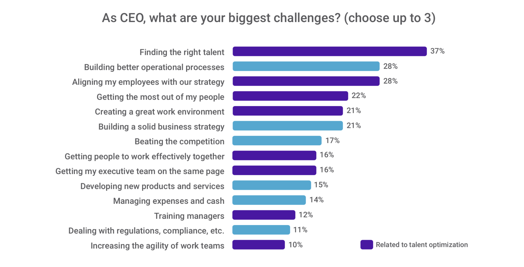 Finding the right talent is top CEO challenge