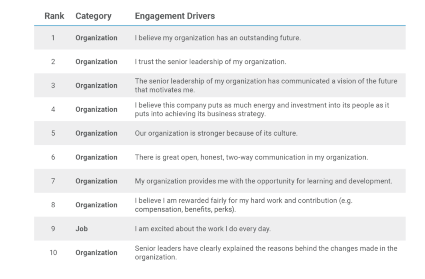 company culture drives engagement