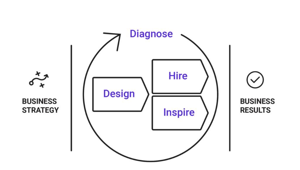 talent optimization framework