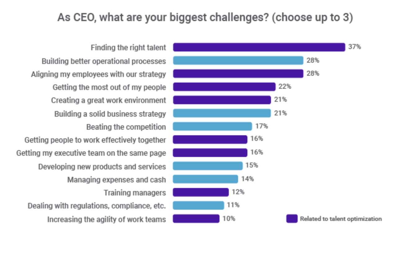 chart talent strategy challenges