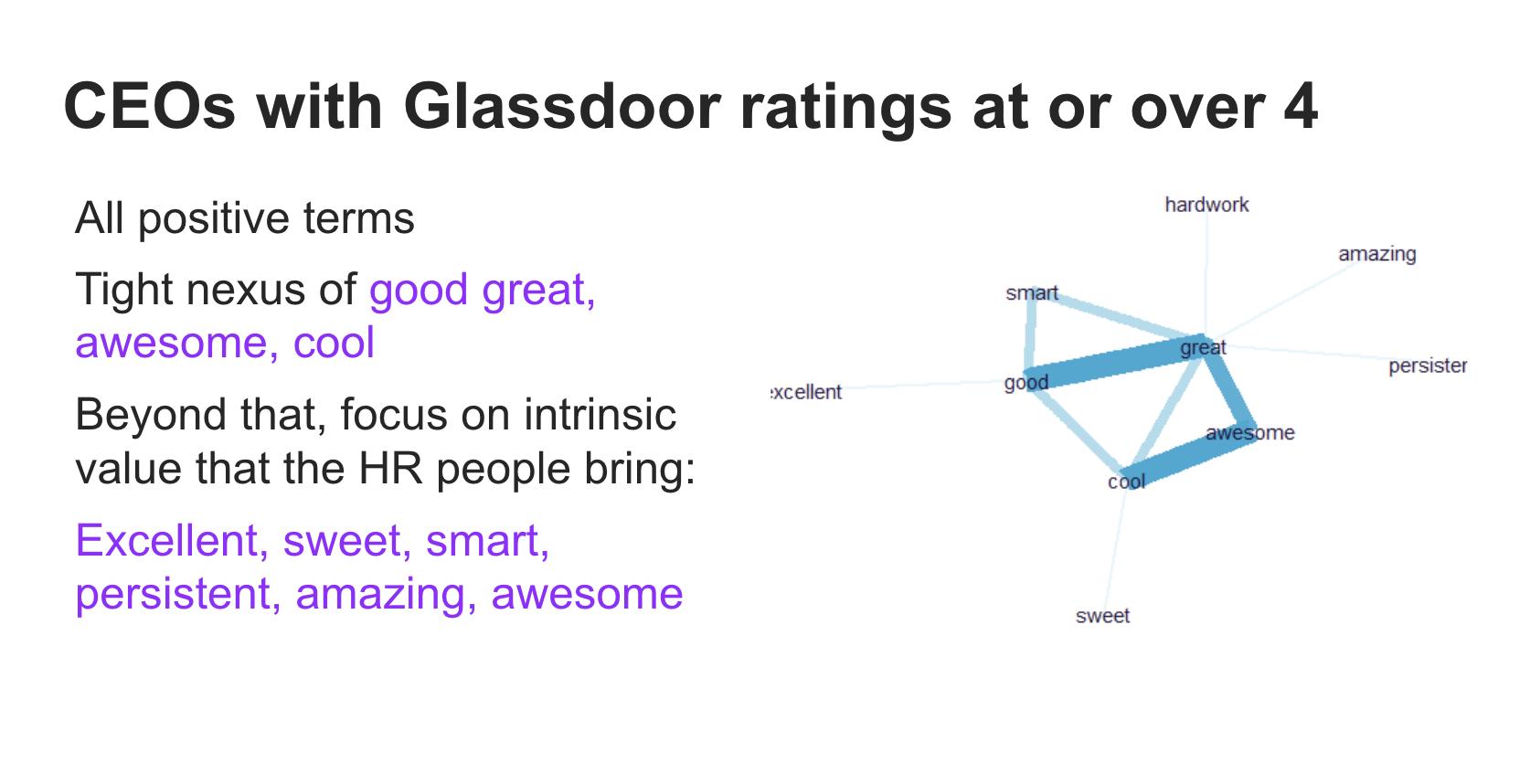 CEOs Glassdoor rating over 4