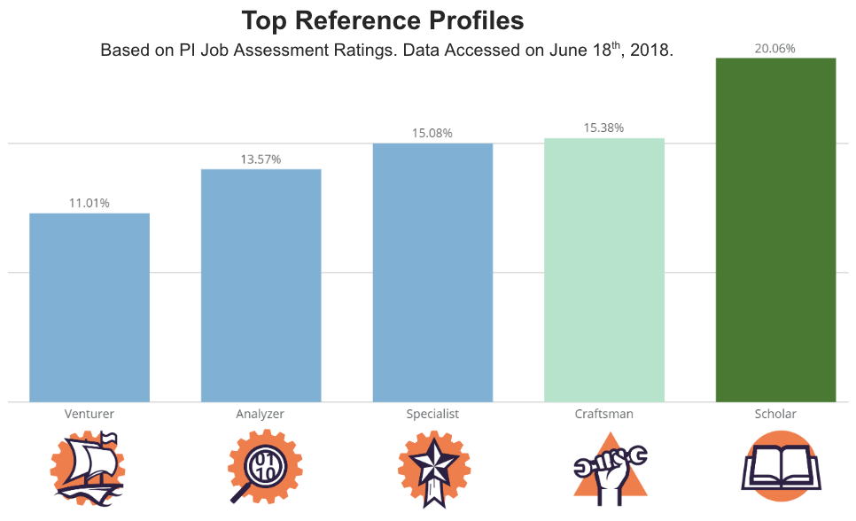 top Reference Profiles for developers