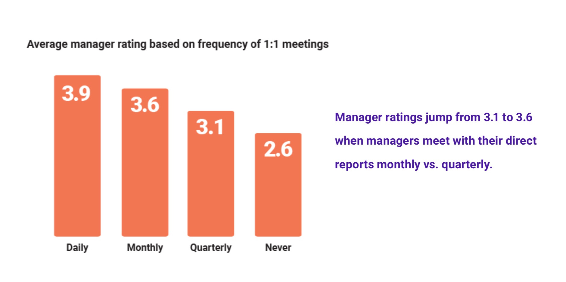 restaurant managers who meet more often with employees are rated better