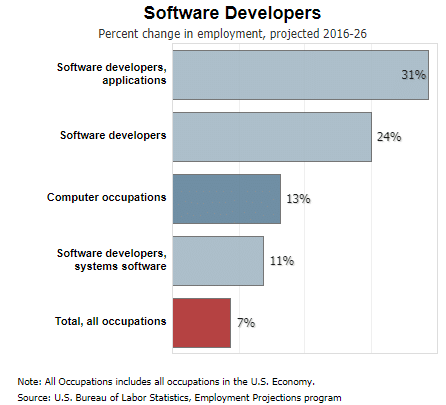 BLS projected software develoepr growth rate graph
