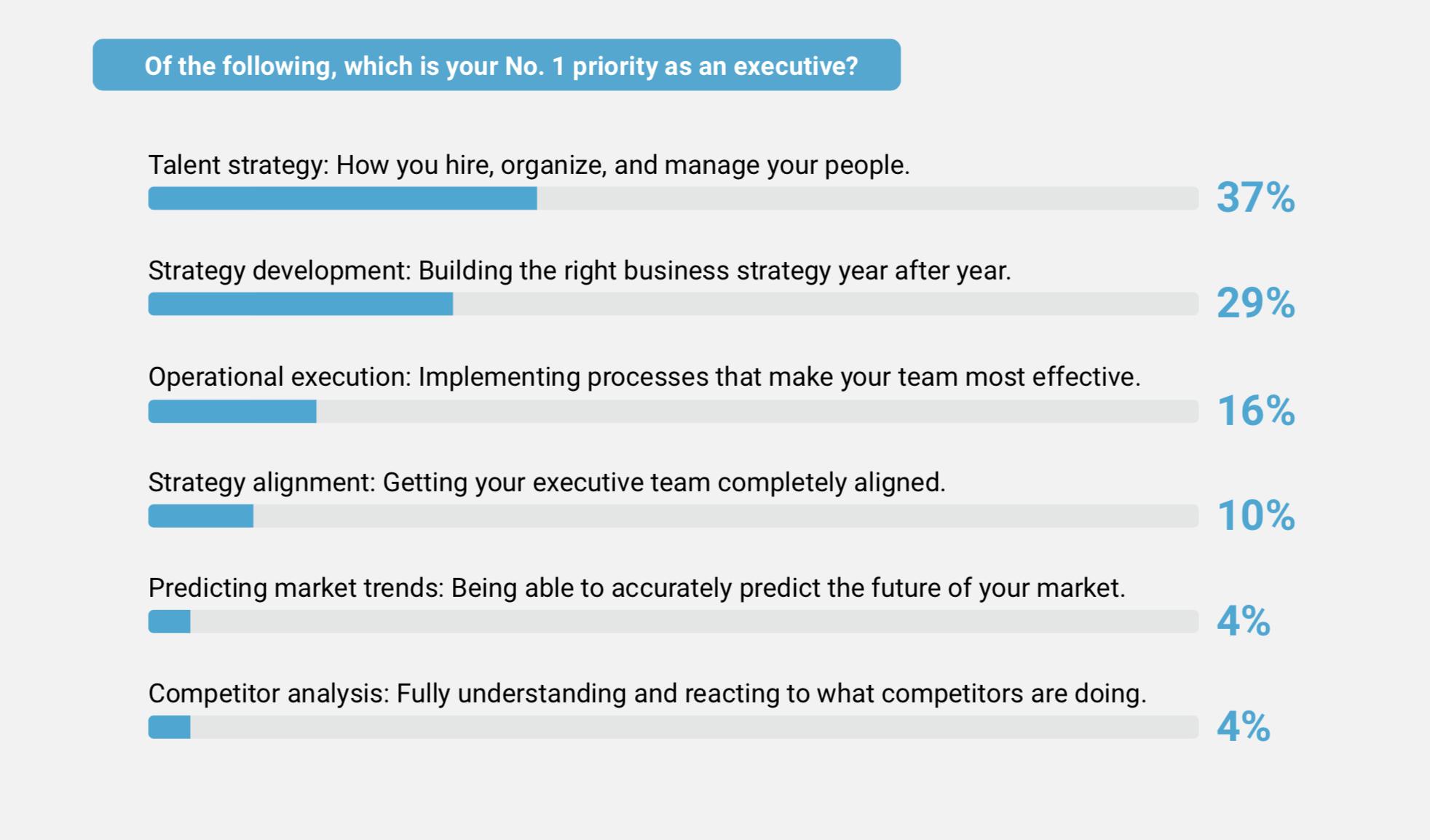 37% of execs say talent strategy is execs' No. 1 priority