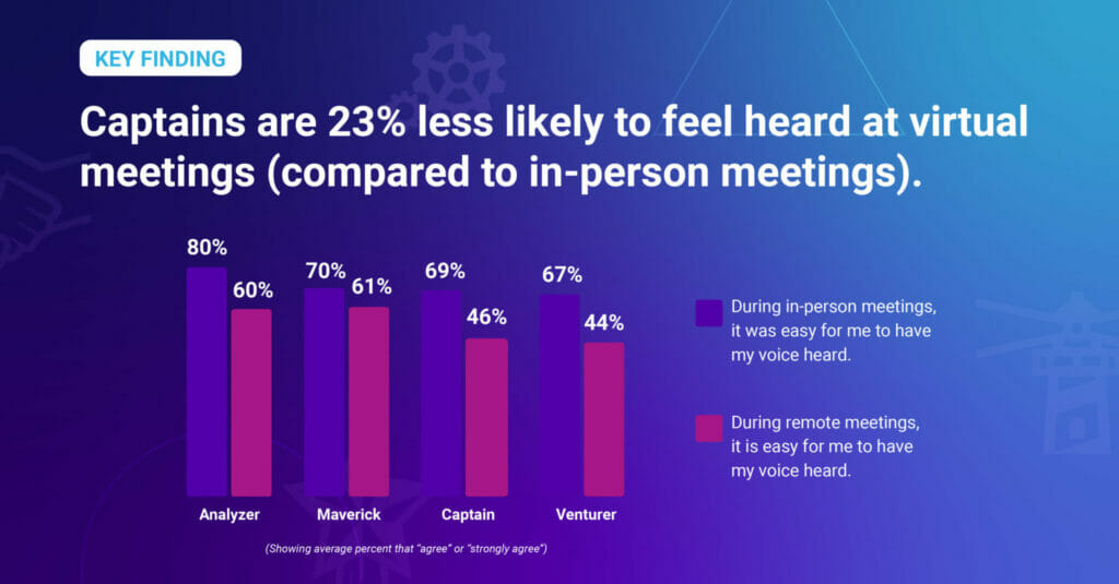 Chart showing employees who are less likely to feel heard working remotely vs. in-person